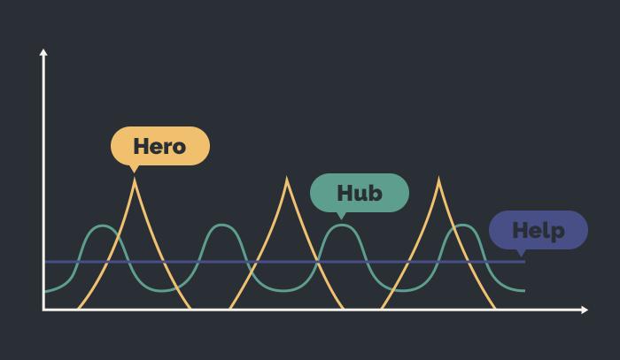 Gráfico ilustrativo que mostra os picos de interesse gerados pela metodologia Hero, Hub e Help